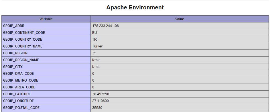 Apache Environment Mod_GeoIP